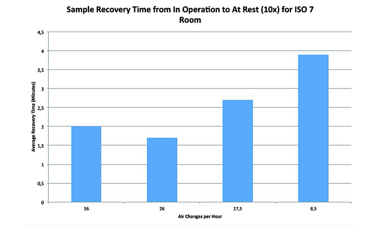 Figure 3: Sample recovery time