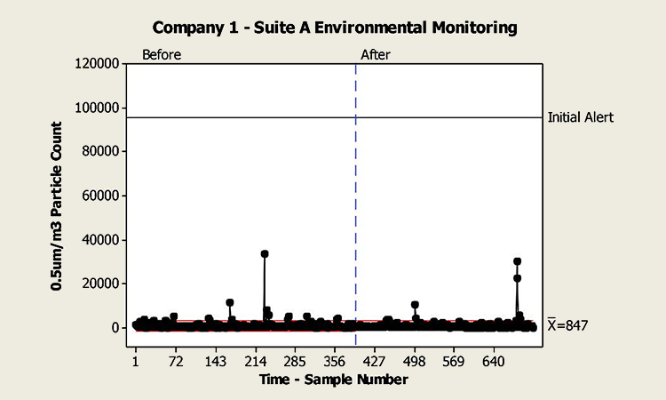 Figure 4: Company 1—Suite A environmental monitoring