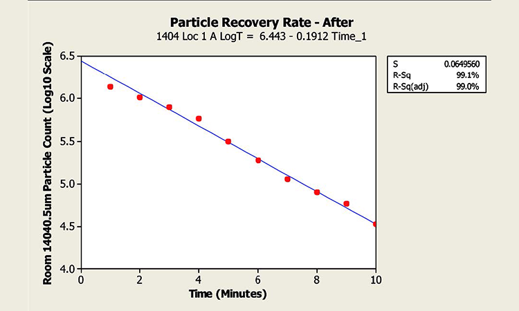 Figure 5: Particle recovery test results - Before