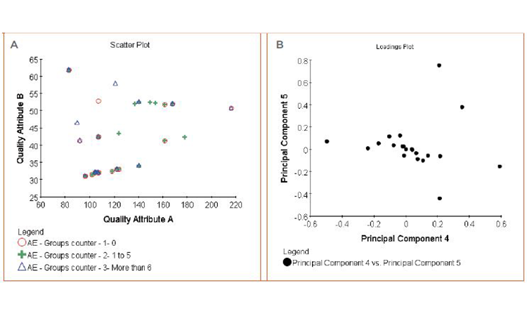 Figure 7: Quality attributes and clinical outcomes correlation