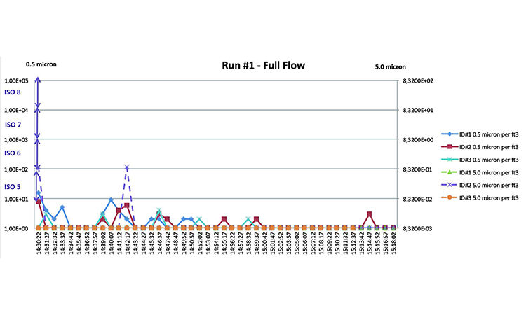 Figure 7: Run #1, full flow