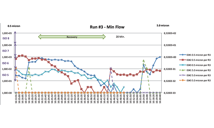 Figure 9: Run #3, min flow