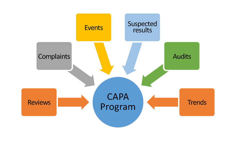Figure 1: Inputs to a Robust CAPA Program - ISPE Pharmaceutical Engineering