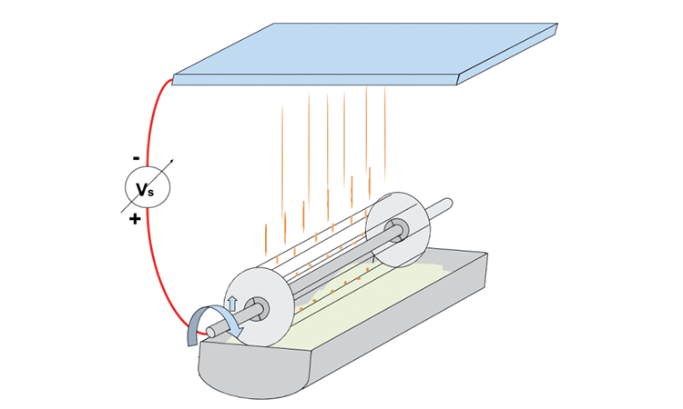 Figure 1: Free-surface electrospinning apparatus