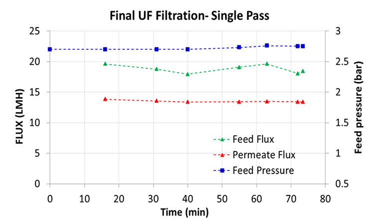 Figure 3: Single-pass Run Of 1.51 L Feed Volume With A Mab Concentration Of 50 G/L