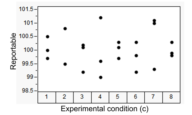 Figure 4: Two Statistical Intervals for Reported Value Confidence Assessments to Meet an ATP Statement - ISPE Pharmaceutical Engineering
