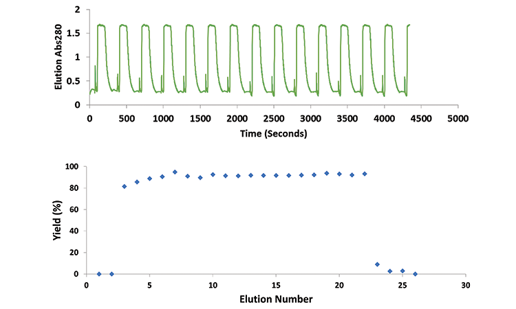 Figure 3: Small-scale Mcc Performance: Steady-state