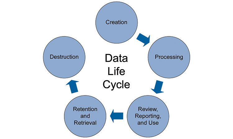 Figure 2: Data Life Cycle - ISPE Pharmaceutical Engineering