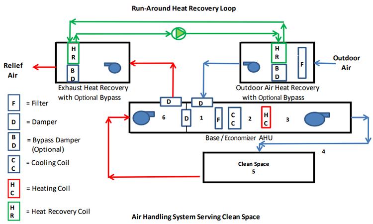 Pharma Facilities & Equipment: Heat Recovery Regulations
