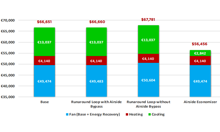 Figure 2: Annual Energy Cost, Dublin, 10% OA, ISO 8 Space