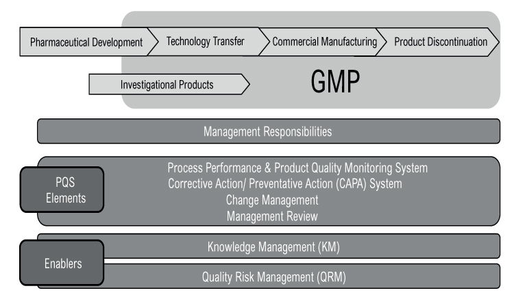 Figure 1: ICH Q10—Pharmaceutical quality system