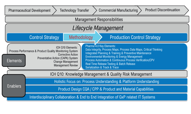 Figure 2: From ICH Q10 to Pharma 4.0—holistic production control