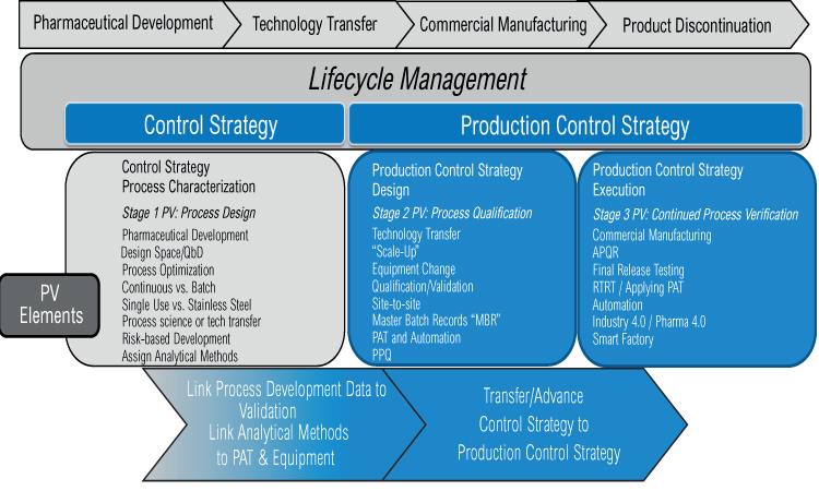A Holistic Approach to Production Control | Pharmaceutical Engineering