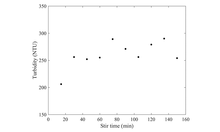 Figure 2: Turbidity of microemulsion as a function of stir time