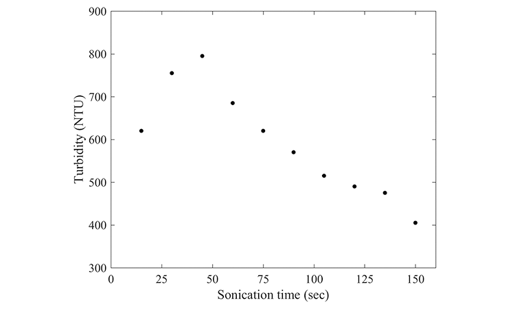 Figure 3: Emulsion turbidity as a function of sonication time