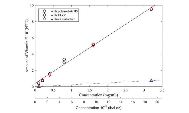 Figure 5: HPLC calibration curve for vitamin E dissolved in three different buffers