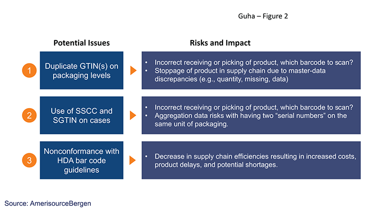 Figure 2: Us Market Imports—issues, Risks, And Impacts