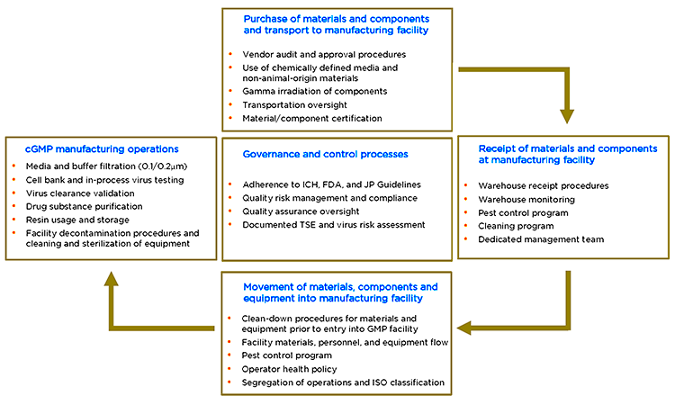 Figure 2: Biopharmaceutical Production And Management Of Potential Tse And Virus Risk