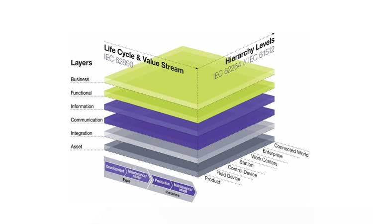 Figure 4: Industry 4.0 Rami Architecture