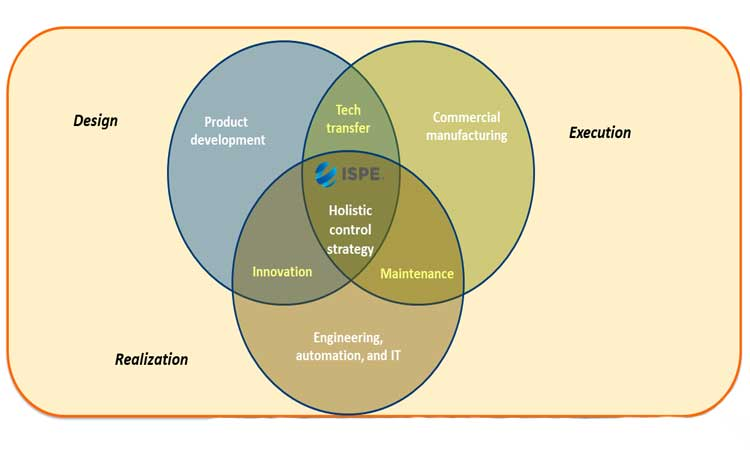 Figure 6: Design Execution Realization the Collaborative Value Chain