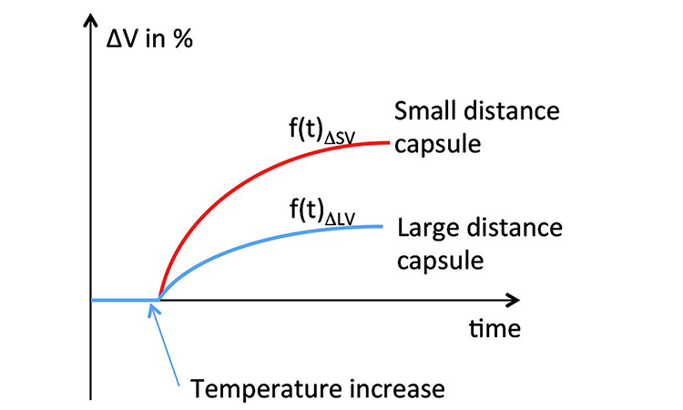 Figure 11: Time-dependent function for volume change
