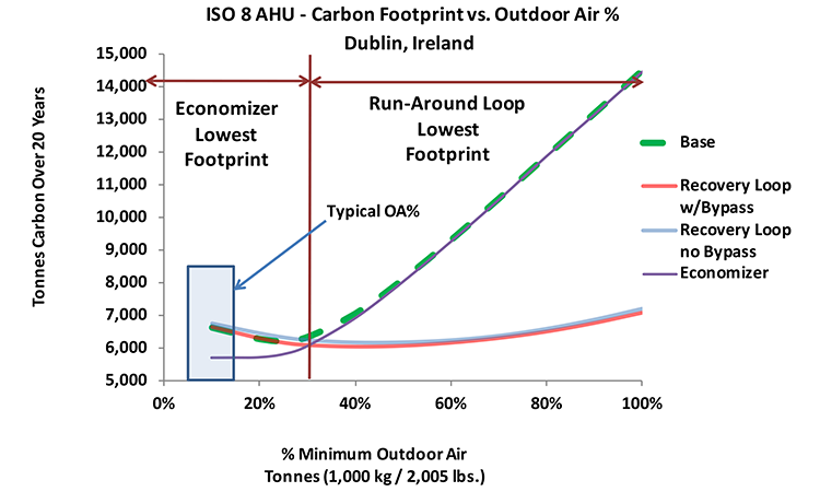 Figure 3: Iso 8 Ahu, Carbon Footprint Vs. Oa%, Dublin