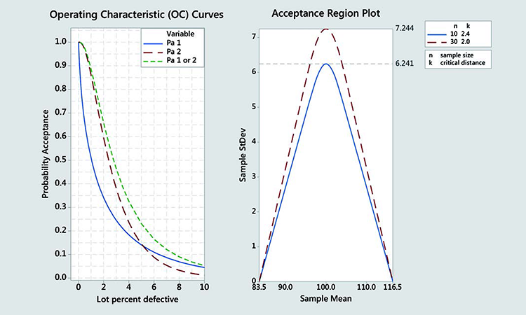 Acceptance region plot and OC curves