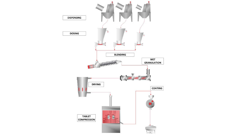 Figure 2: A continuous OSD wet-granulation line
