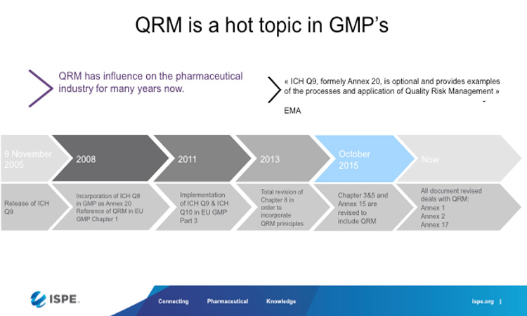 History of QRM in EU regulation