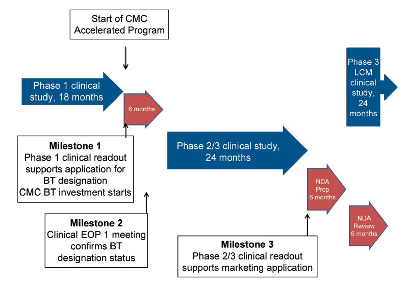 Figure 1. Breakthrough therapy designation based on Phase 1 data.