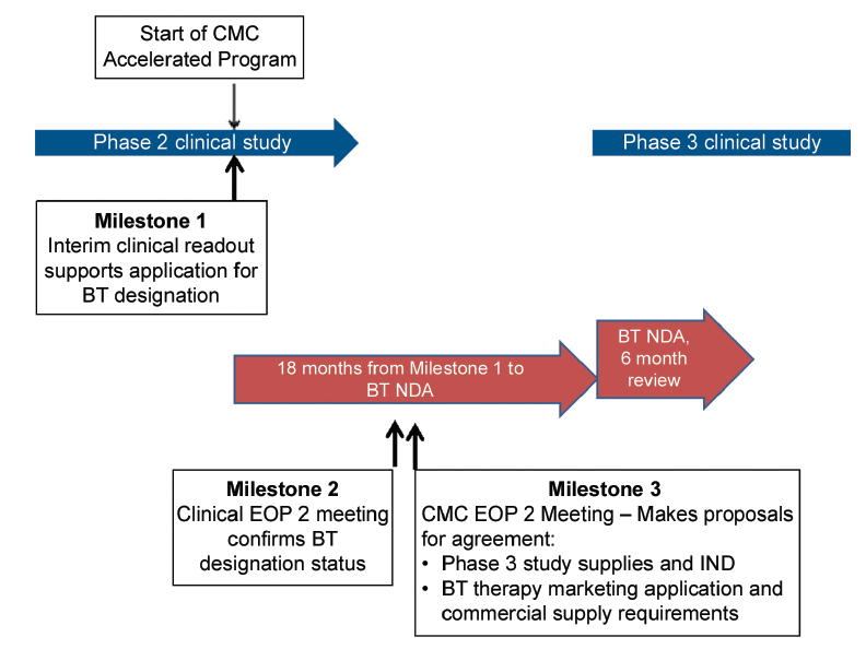 Figure 2. Breakthrough therapy designation based on Phase 2 data.
