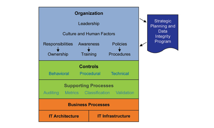 Figure 1: Data governance elements
