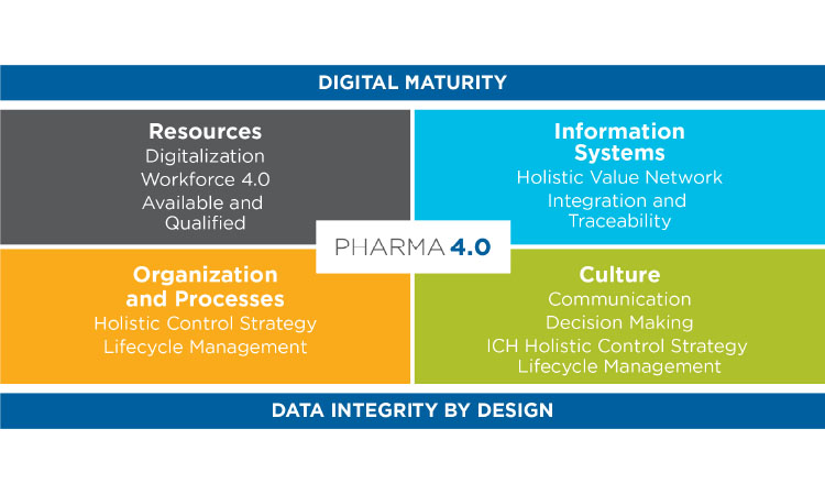 Figure 2: Pharma 4.0 Operating Model and Enablers