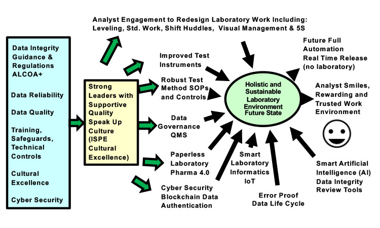 Figure 6: Sustainable Laboratory Future State
