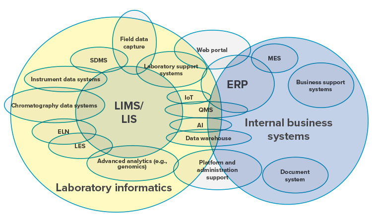 Figure 7: Laboratory informatics systems integration model