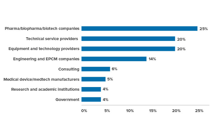 Figure 1: Attendees by industry