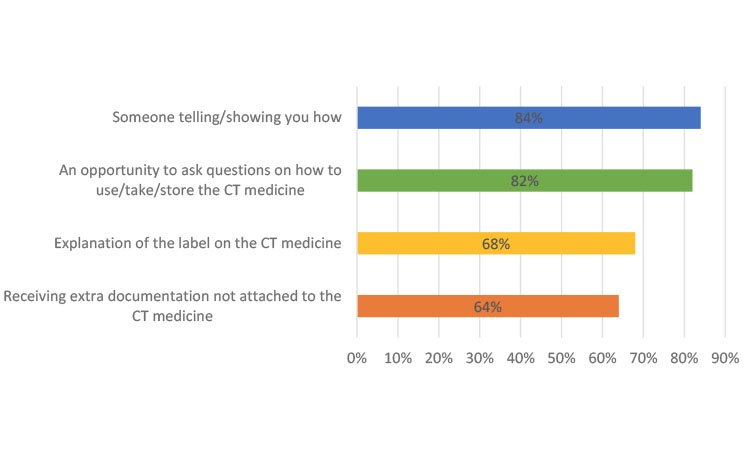 Figure 4: How Helpful Were the Following to Help You Learn How to Use Your Clinical Trial (CT) Medicine