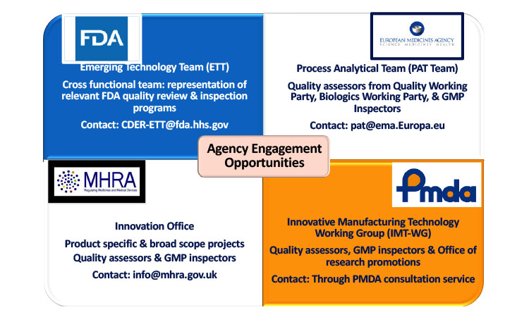 Teams within various agencies supporting innovation
