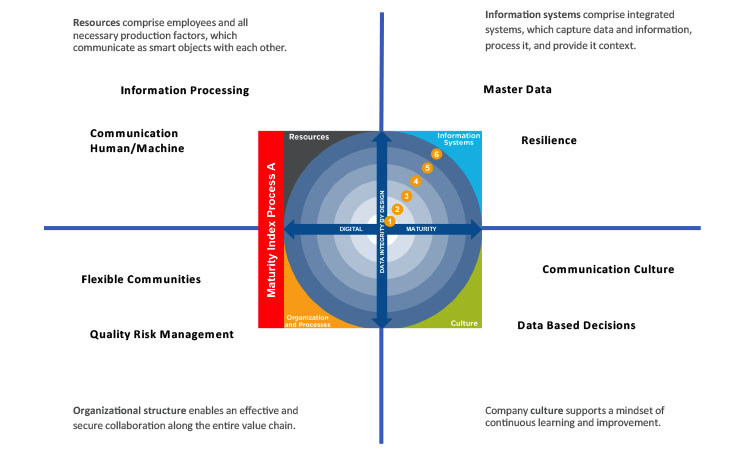 Figure 3: The four elements with exemplary capabilities to be considered in the Pharma 4.0 Maturity Model