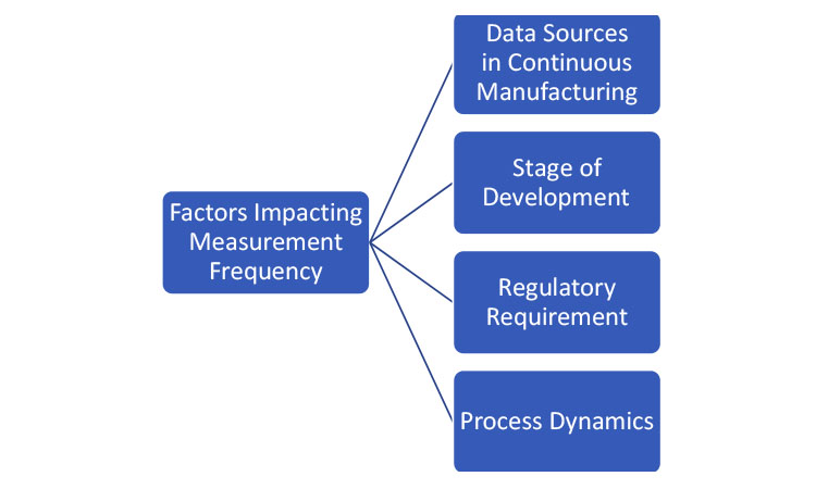 Figure 2: Factors affecting measurement frequency