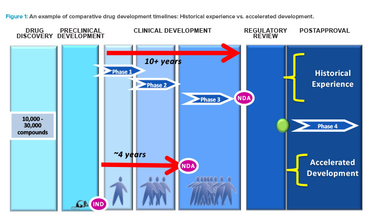 Example of comparative drug development timelines