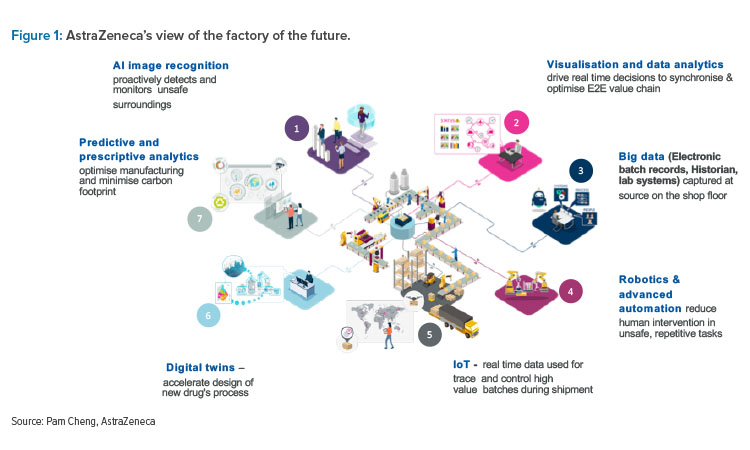 AstraZeneca's view of the factory of the future.