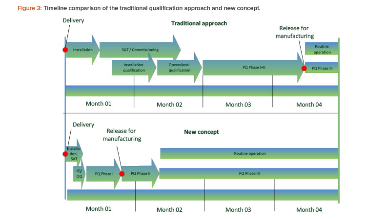 Figure 3: Timeline comparison of the traditional qualification approach and new concept.
