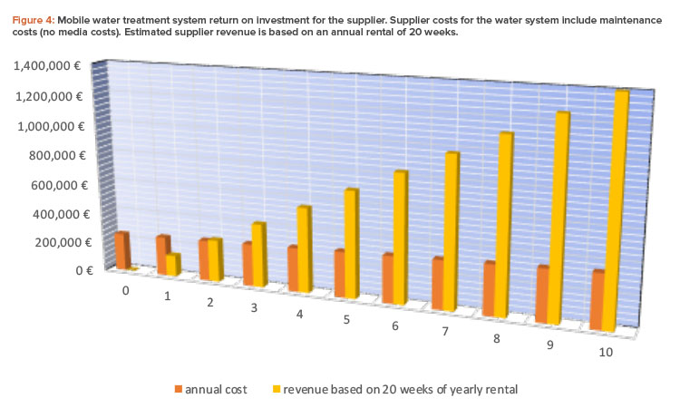 Figure 4: Mobile water treatment system return on investment for the supplier. Supplier costs for the water system include maintenance costs (no media costs). Estimated supplier revenue is based on an annual rental of 20 weeks.
