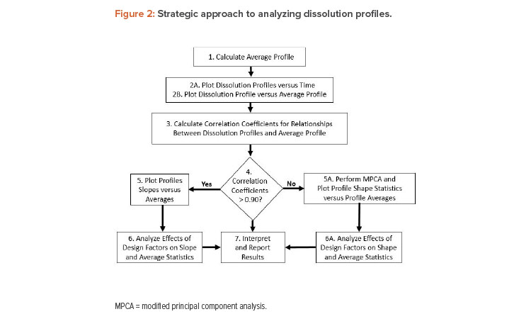 Strategic approach to analyzing dissolution profiles.