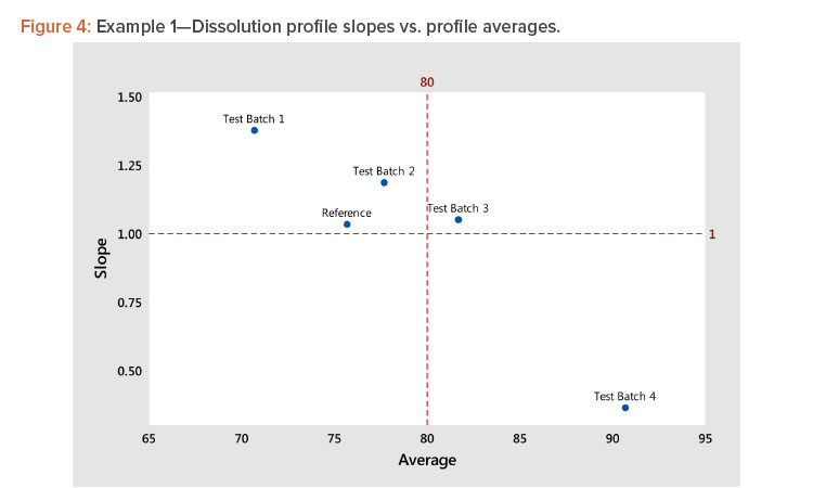 Example 1—Dissolution profile slopes vs. profile averages.