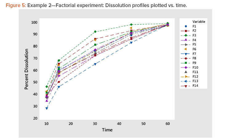 Example 2—Factorial experiment: Dissolution profiles plotted vs. time.
