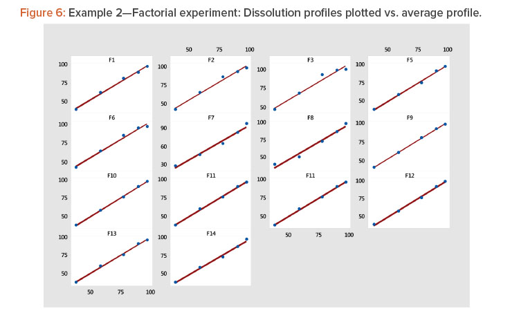 Example 2—Factorial experiment: Dissolution profiles plotted vs. average profile.