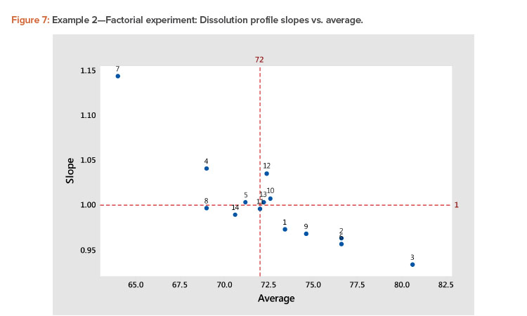 Example 2—Factorial experiment: Dissolution profile slopes vs. average.