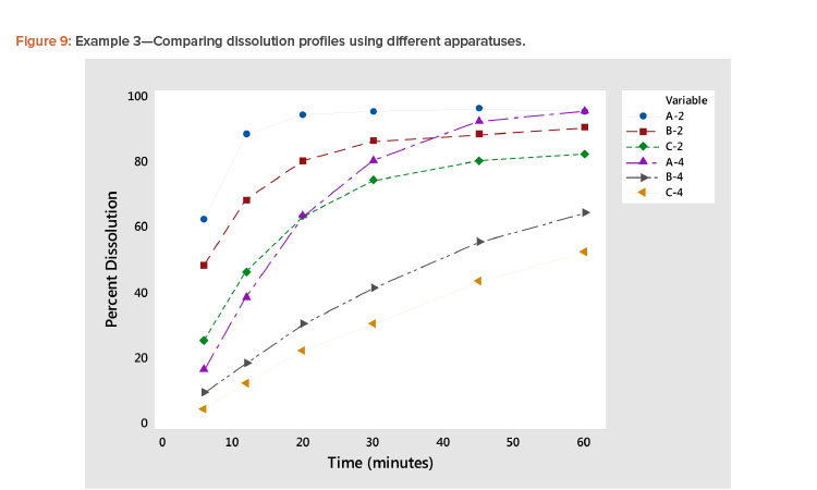 Example 3—Comparing dissolution profiles using different apparatuses.